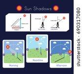 2 diagrams explaining sun... | Shutterstock .eps vector #690317080