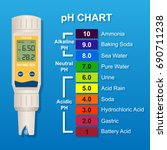 digital ph meter probe analysis