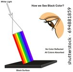 how we see black color... | Shutterstock .eps vector #694881859