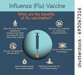 influenza vaccines vector... | Shutterstock .eps vector #695067316