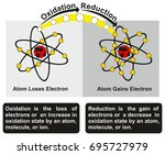 oxidation and reduction process ... | Shutterstock . vector #695727979