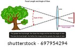 focal length and angle of view...   Shutterstock .eps vector #697954294