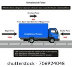 unbalanced force infographic... | Shutterstock .eps vector #706924048