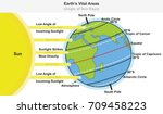 earth s vital areas infographic ...   Shutterstock . vector #709458223