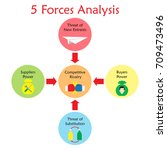 5 Forces Analysis Diagram As...