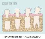 cartoon illustration showing... | Shutterstock .eps vector #713680390
