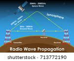 radio wave propagation system... | Shutterstock .eps vector #713772190