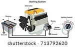 starting and charging system... | Shutterstock .eps vector #713792620