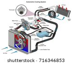 automotive cooling system... | Shutterstock .eps vector #716346853