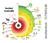 the decibel scale sound level | Shutterstock .eps vector #717565138