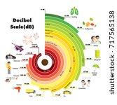 the decibel scale sound level | Shutterstock .eps vector #717565138