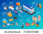 colored isometric pet shop... | Shutterstock .eps vector #723045388