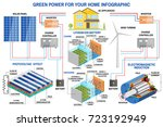 solar panel and wind power... | Shutterstock .eps vector #723192949
