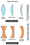 types of lenses infographic... | Shutterstock .eps vector #723703900