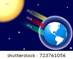 natural greenhouse effect and... | Shutterstock . vector #723761056