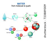 matter from molecule to quark.... | Shutterstock . vector #723889309