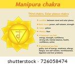 manipura chakra infographic....   Shutterstock .eps vector #726058474