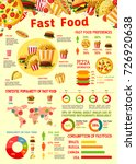 fast food infographics poster... | Shutterstock .eps vector #726920638