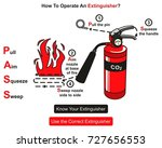 how to operate an extinguisher...   Shutterstock .eps vector #727656553