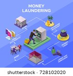 money laundering and fraud... | Shutterstock .eps vector #728102020