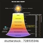 the big bang theory infographic ...   Shutterstock .eps vector #728535346