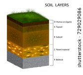 soil layers diagram. cross... | Shutterstock .eps vector #729029086