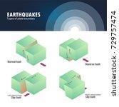 types of plate boundary... | Shutterstock .eps vector #729757474