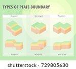 types of plate boundary... | Shutterstock .eps vector #729805630