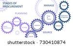 stage of procurement. gears...   Shutterstock .eps vector #730410874