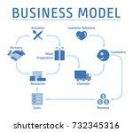 business model concept plan...   Shutterstock .eps vector #732345316