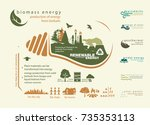 infographics renewable source... | Shutterstock .eps vector #735353113