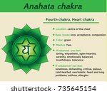 anahata chakra infographic.... | Shutterstock .eps vector #735645154