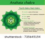 anahata chakra infographic.... | Shutterstock .eps vector #735645154