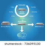 info graphic of backup solution ... | Shutterstock .eps vector #736095130