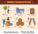winery production cartoon... | Shutterstock .eps vector #736126306