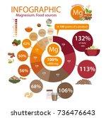 "infographics ""magnesium. food... | Shutterstock .eps vector #736476643"
