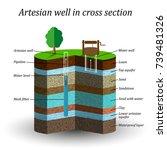 artesian water well in cross... | Shutterstock .eps vector #739481326