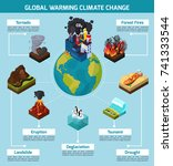 global warming climate change...