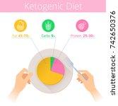 keto diet infographic. hands... | Shutterstock .eps vector #742650376
