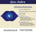 ajna chakra infographic. sixth  ... | Shutterstock .eps vector #744739390