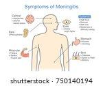 symptoms of meningitis patient. ... | Shutterstock .eps vector #750140194