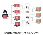 botnet architecture hacker... | Shutterstock .eps vector #756372994
