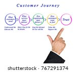 phases of  customer journey | Shutterstock . vector #767291374
