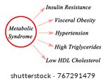 symptoms of metabolic syndrome   Shutterstock . vector #767291479