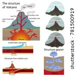 the structure of the volcano.  | Shutterstock .eps vector #781500919