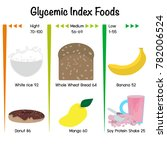 low carb low gi glycemic index... | Shutterstock .eps vector #782006524
