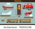 travel by  modes of transport