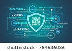 data security infographic... | Shutterstock .eps vector #784636036