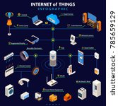 internet of things smart home... | Shutterstock . vector #785659129