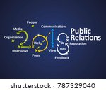 public relations 2018 blue... | Shutterstock .eps vector #787329040